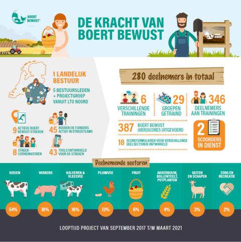 Infographic de kracht van Boert Bewust